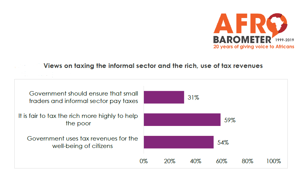 Narrow majority favours higher taxes in exchange for more government services
