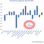 Average GDP declines in the last four years – Research Analysts