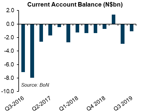 Narrower external deficit masks economic despair