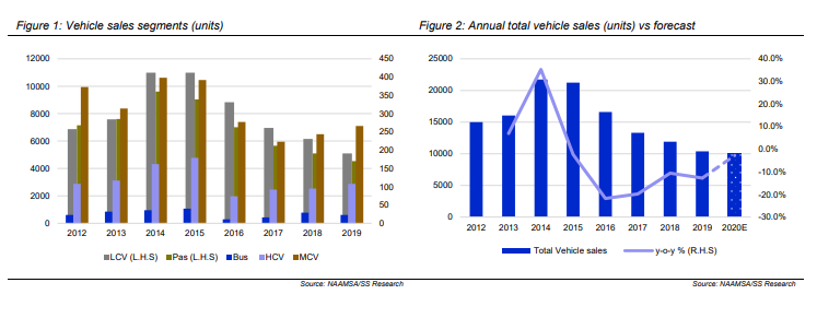 New vehicle sales end year on negative note as December 2019 shows decline