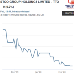 Investors punish Trustco for intangible structure of a series of complex deals
