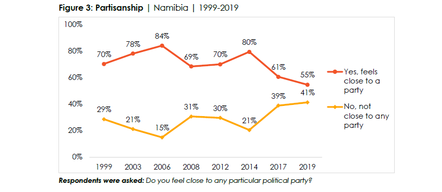 Fewer Namibians feel close to any political party – Survey