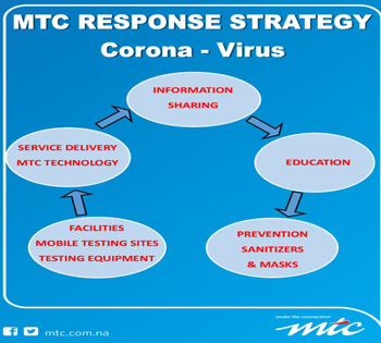 MTC avails N$1 million to help combat COVID-19