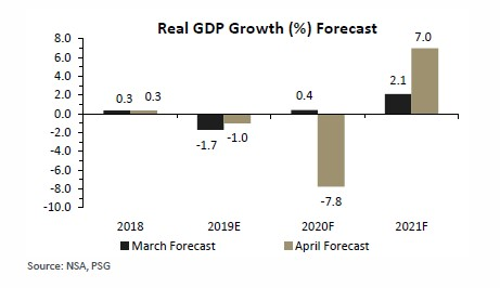 Analysts revise GDP growth forecast downward