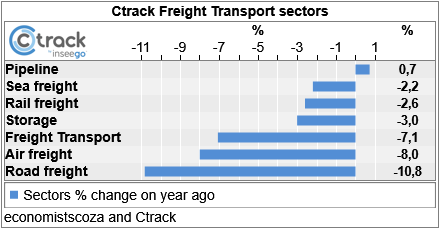 SA stats show logistics in a slump worse than 2008
