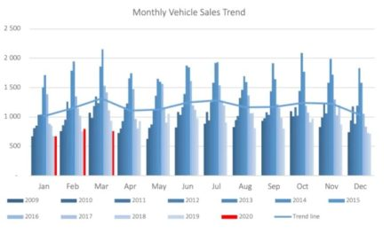 New vehicle sales decrease by 5% in March