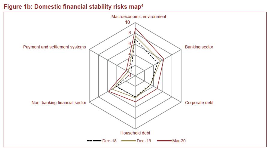 Deterioration in financial stability arising from the COVID-19 outbreak expected – BoN