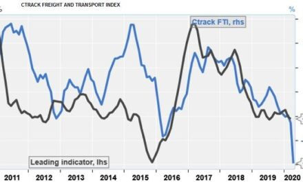 Smoothed freight and transport index registers 15% decline in April but raw data shows 40% drop