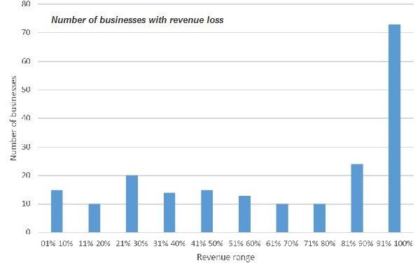 NSA blitz survey confirms financial catastrophe for many businesses