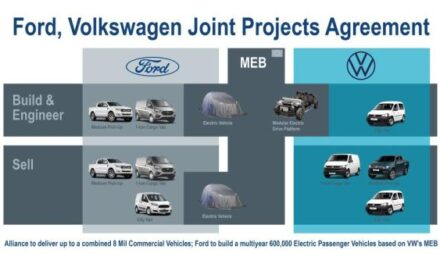 Ford, VW ink agreements for joint projects on commercial vehicles, EVs, autonomous driving