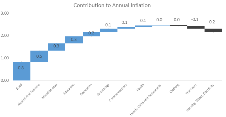Headline inflation marginally ticks higher in June