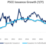 Private sector credit slows for fourth consecutive month