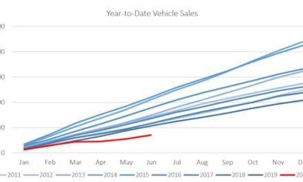 New vehicle sales increase substantially in June but still 21.5% down on June 2019