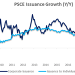 Private sector credit increases slightly in June