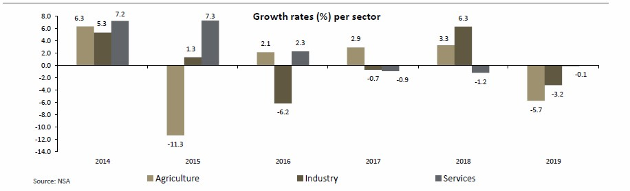 Statistics Agency revises 2019 real GDP contraction further down to -1.6%