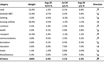 Inflationary pressure remains weak in August