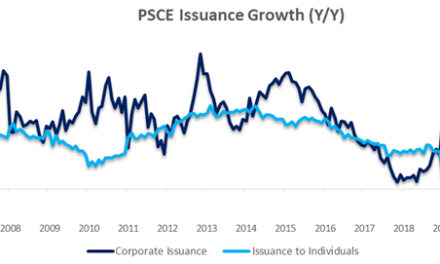 July sees robust lending to individuals as private sector credit continues to stay subdued