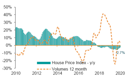 Housing index implies property bubble was driven by mortgages