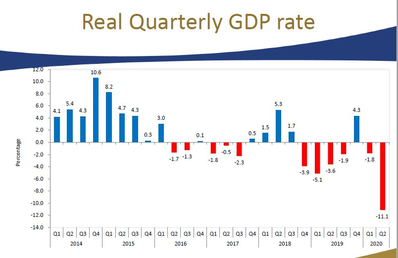 Domestic economy records highest contraction in Q2 amid COVID-19