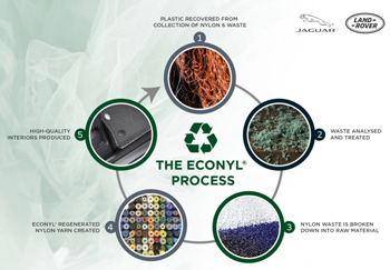 Jaguar Land Rover to use plastic waste in next-generation sustainable luxury interiors