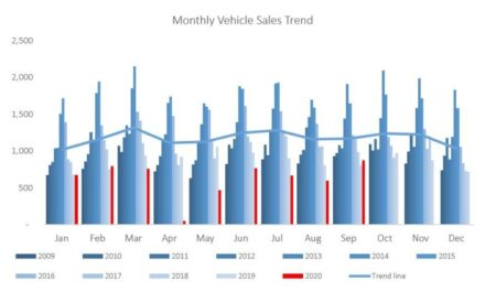Monthly new vehicle sales increase for the second time this year