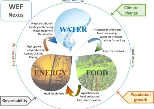 Water, energy and food security can be achieved