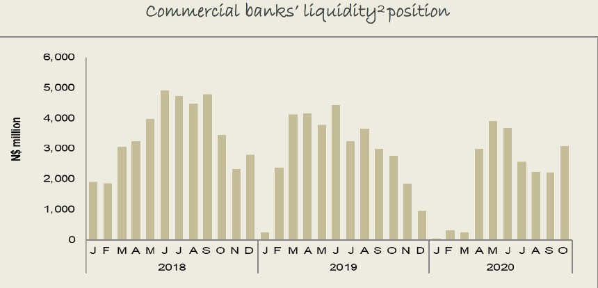 Liquidity balances held by commercial banks rose in October