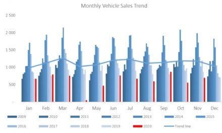 Vehicle sales increase in November