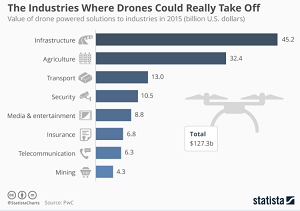 We must regulate drones, to democratize the sky for humanity