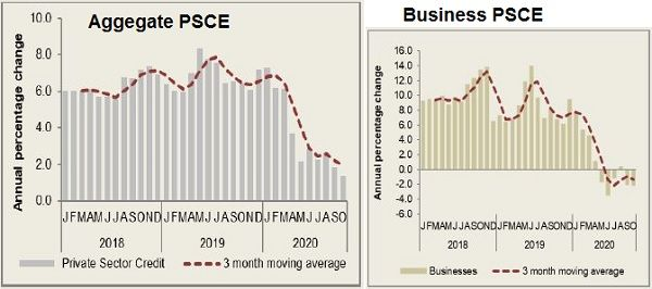 When business confidence has been destroyed, demand for credit evaporates, as can be seen in the data