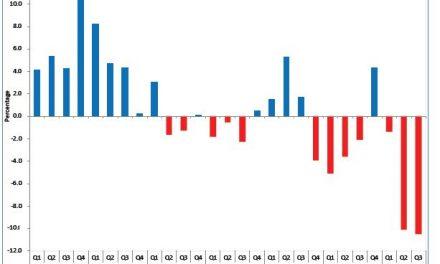 GDP shrunk again in 3rd quarter of 2020