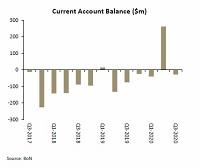 Modest import bill contains current account deficit – expert