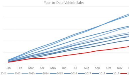 2020: A dismal year for new vehicle sales