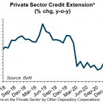 No uptick in credit demand yet