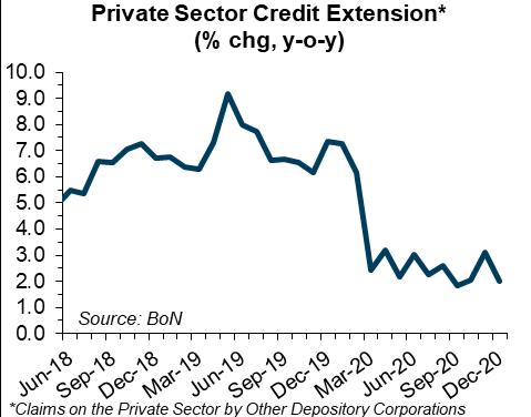No uptick in credit demand yet