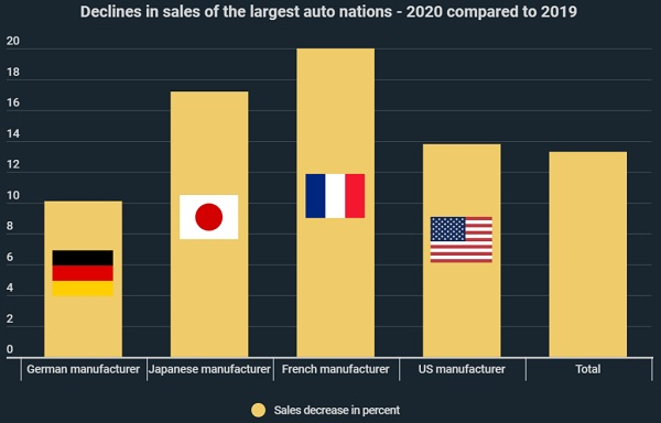 German automakers weathered 2020 lockdowns better than competitors