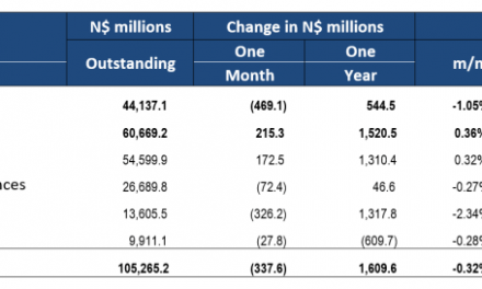 Credit extended to private sector remains subdued, decreases by N$337.6 million