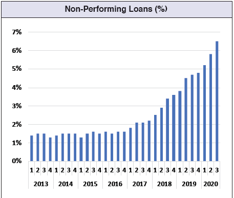 The trend  in non-performing loans hints at an avalanche bearing down on the private sector