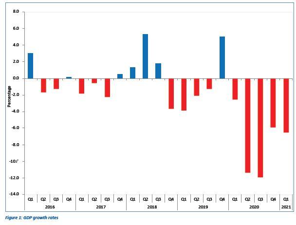 Domestic economy slides into a deeper recession in Q1 of 2021- NSA