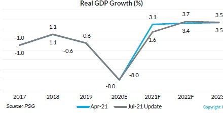 GDP declines by 6.5% in first half of 2021