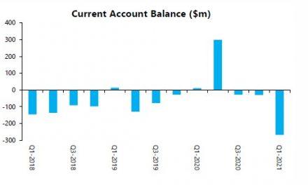 Current account records widest deficit since 2016