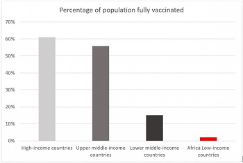 How can we tackle vaccine inequity in Africa?